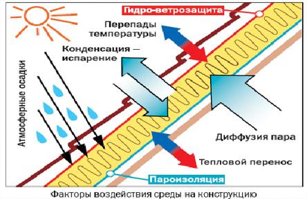 пароизоляция металлочерепицы