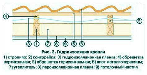 гидроизоляция и утепление крыши из металлочерепицы