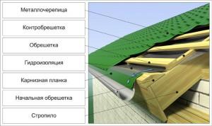как накрыть крышу металлочерепицей
