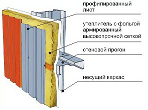 монтаж стенового профнастила
