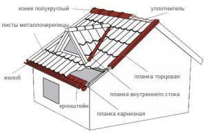 установка листов металлочерепицы