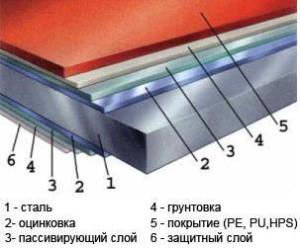 полимерное покрытие металлочерепицы