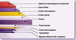 покрытие листов металлочерепицы
