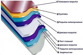 полимерное покрытие Викинг