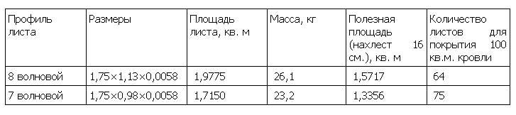 размерная таблица шифера