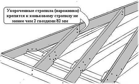 стропильная система укладка крыши