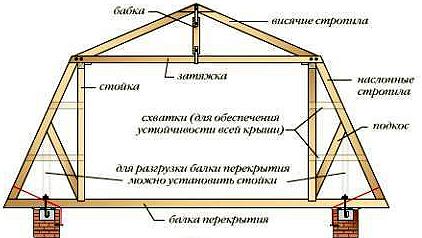 дополнительные элементы стропильной системы