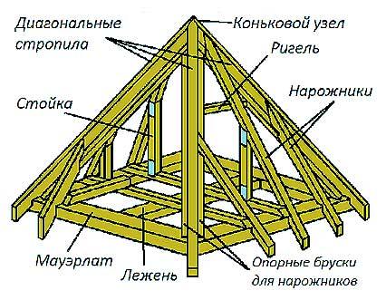 стропильная система шатровой крыши.