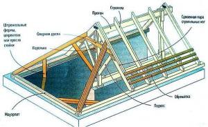 устройство стропильной конструкции вальмовой крыши