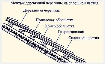 правила монтажа деревянной черепицы