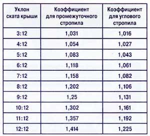 таблица коэффициентов расчета стропильной системы