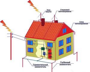 устройство молниеприемников на крыше