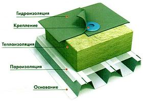 элементы конструкции плоской крыши