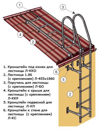 пристенная лестница