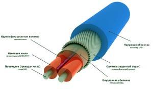 резистивный кабель в разрезе