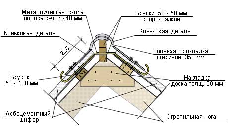 схема обустройства конька