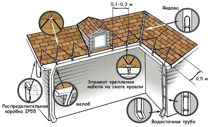 антиобледенени водостоков
