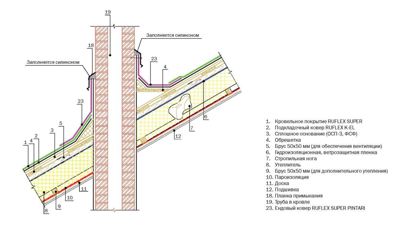 Гидроизоляция примыкания труб в панельном доме мастика кн 3 ампир