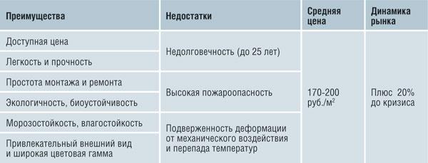 потребительские характеристики еврошифера