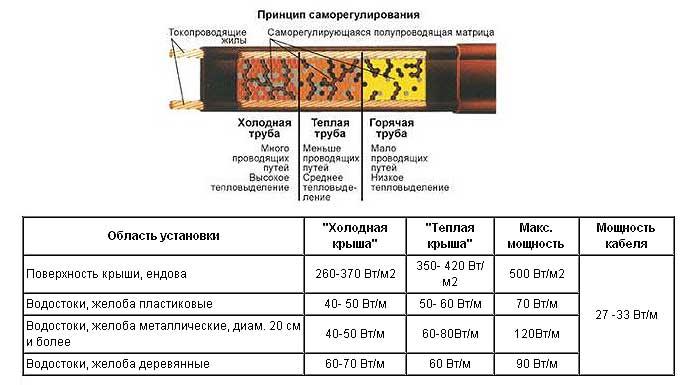 рекомендации по монтажу нагревательного кабеля