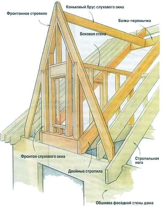 Как сделать треугольное окно фото 36