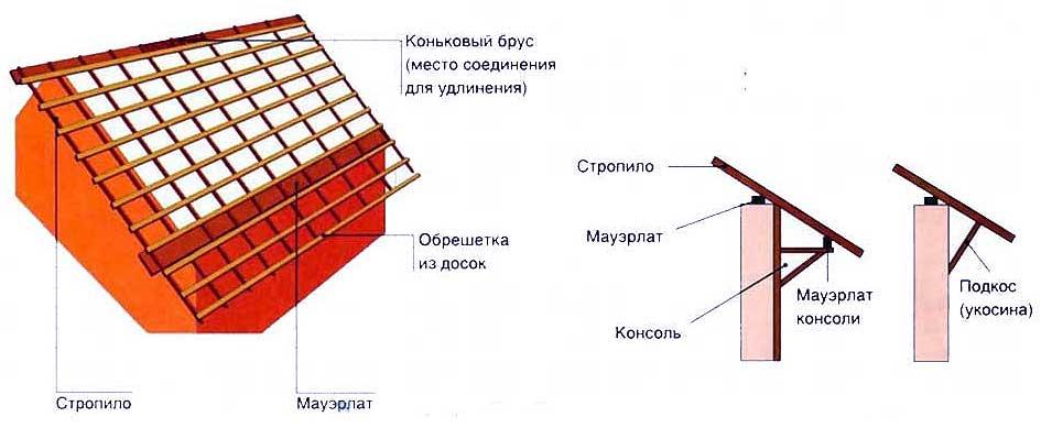 устройство крыши шале