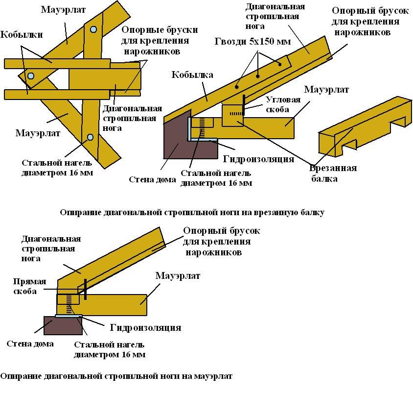 стропильной системы