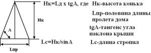 формула расчета угла наклона