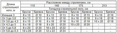 таблица значений сечения стропил