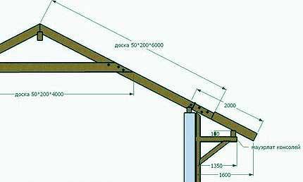 стропильная система крыши шале