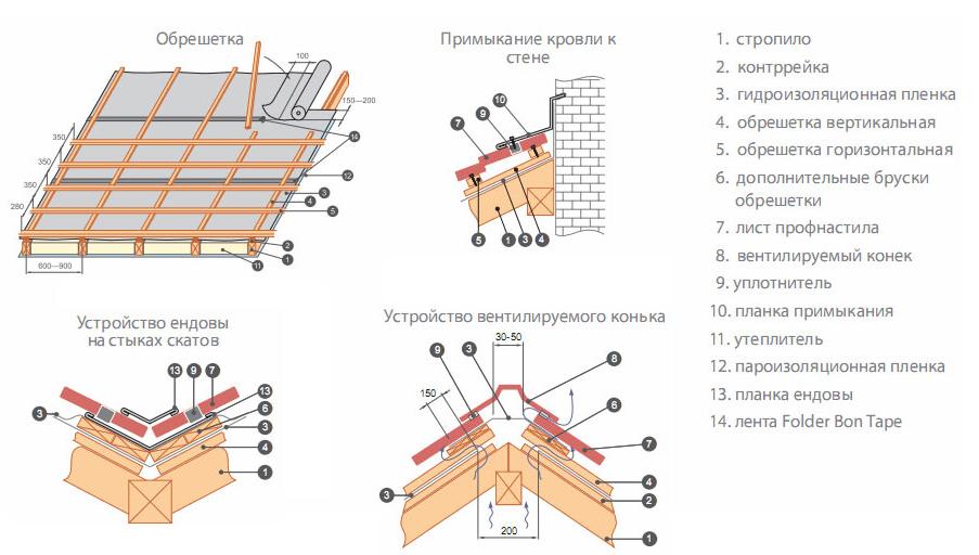 схема монтаж металлопрофиля