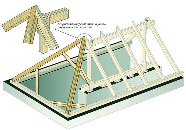 схема обустройства ската крыши