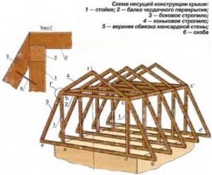 стропила ломанной крыши с двумя скатами