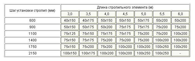 таблица значений сечения стропильного бруса