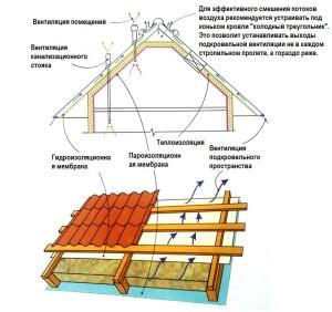 конструкция утепленной мансардной крыши