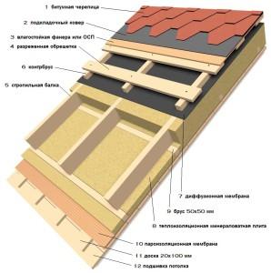 схема теплоизоляции скатной кровли