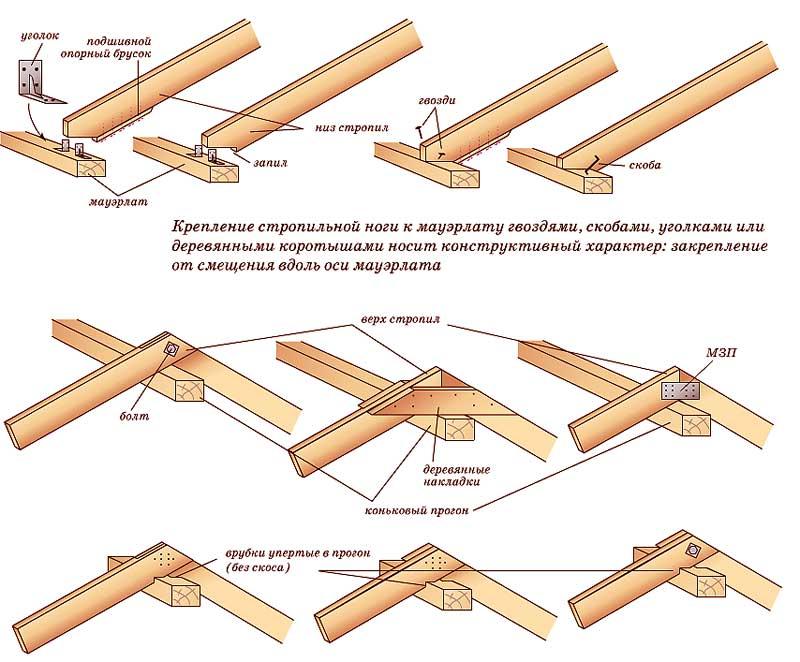 узлы крепления стропильной