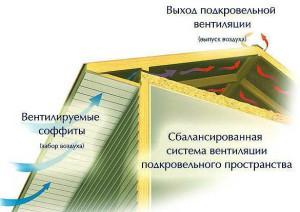 подшивка карниза вентилируемыми софитами