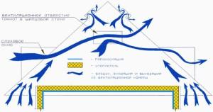 принцип вентиляции крыши