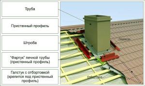 устройство печной трубы на крыше