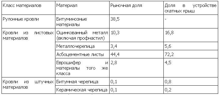 доля рынка кровельных материалов в РФ