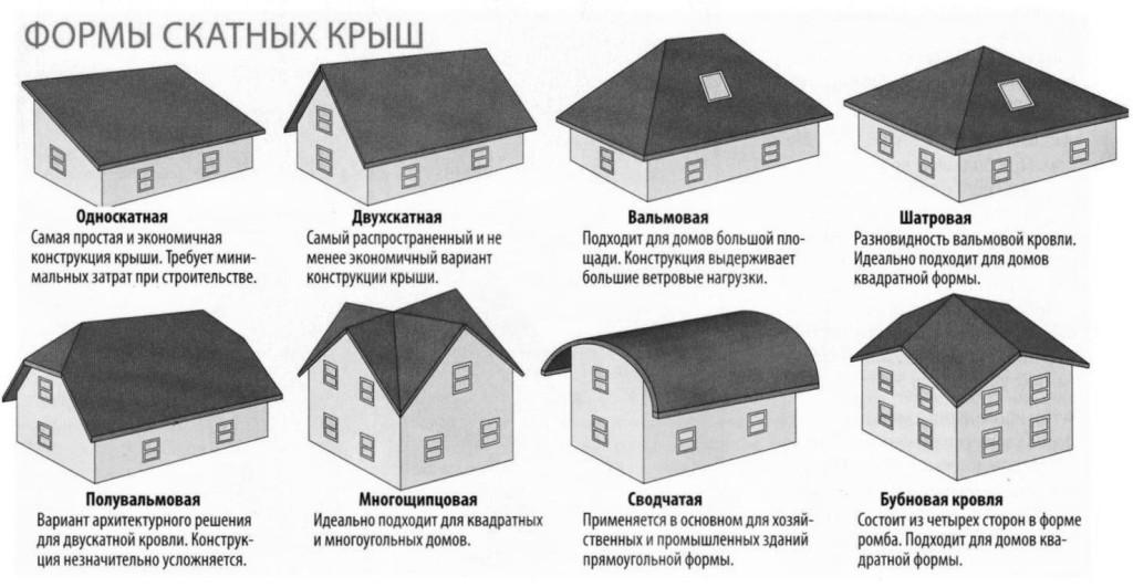 варианты оформления скатных крыш