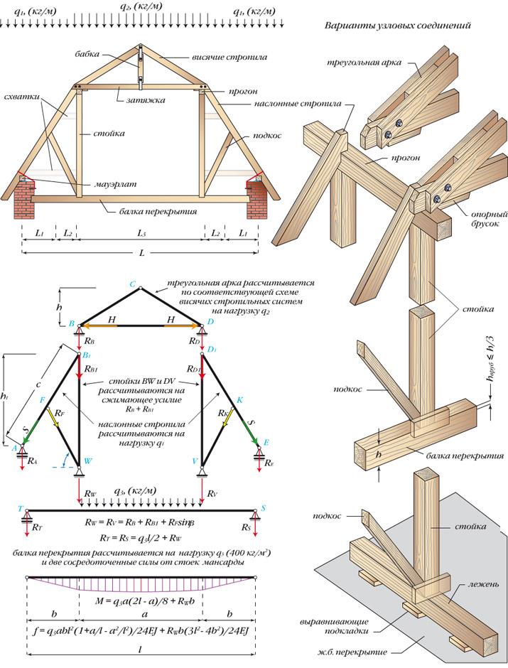 схема расчета и крепления узлов стропил