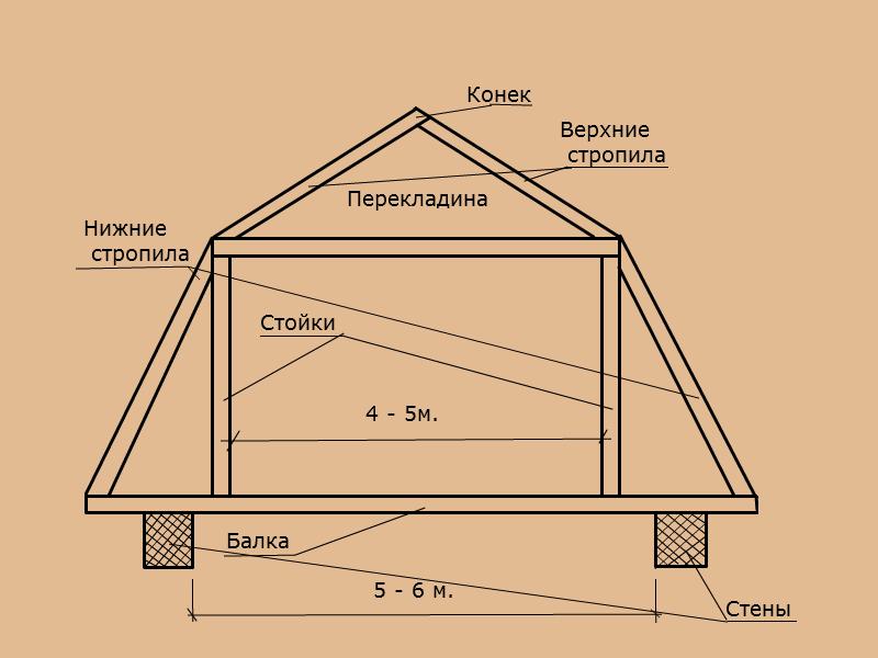 Как сделать стропила мансардной крыше