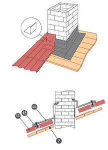 устройство примыкания дымохода