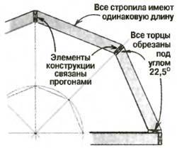 как рассчитать ломаную крышу