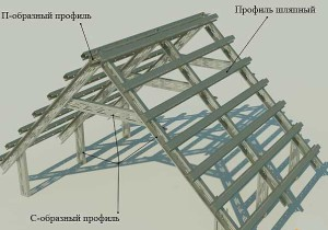 легкая стропильная конструкция из профиля
