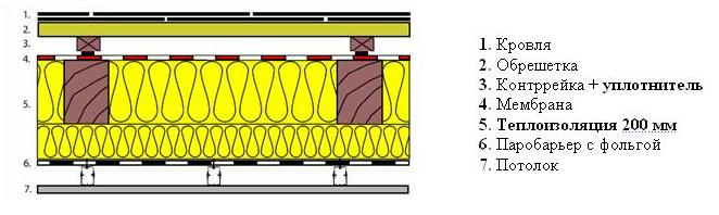 виброизоляция металлочерепицы