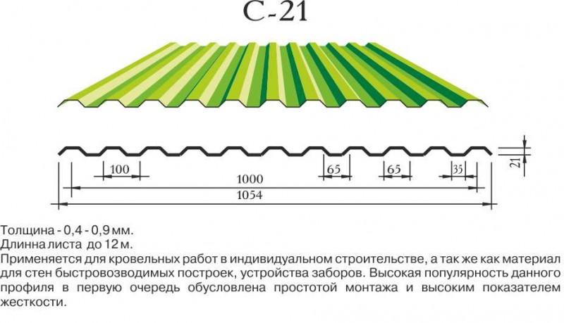 Марки профнастила: маркировка листов