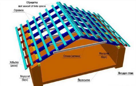 Устройство двускатной чердачной крыши